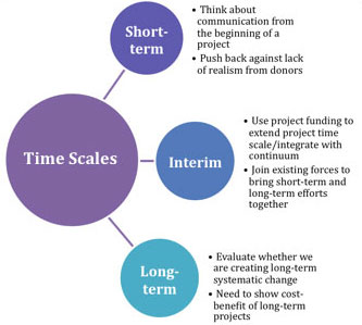 A chart showing the timescales of social learning