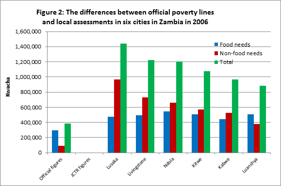 The differences between official poverty lines and local assessments in six cities in Zambia in 2006
