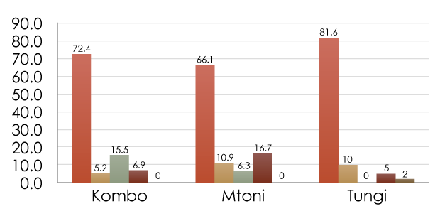 Graph showing sanitation pit emptying practices as per table below