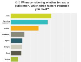 Survey responses on the factors that most influence whether a publication is read
