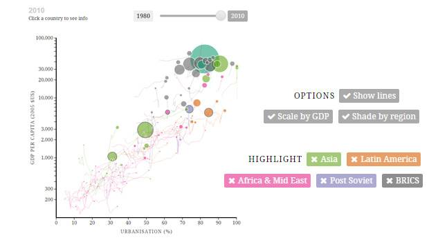 Our new interactive visualisation plots countries' incomes per capita against their levels of urbanisation