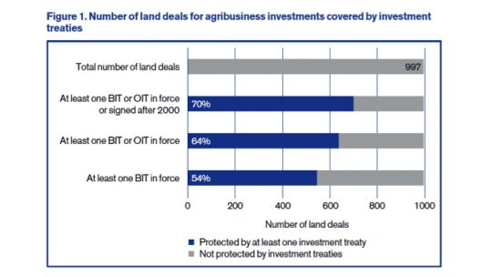 Number of land deals for agribusiness investments covered by investment treaties (Sources: Land Matrix; UNCTAD IIA Navigator)