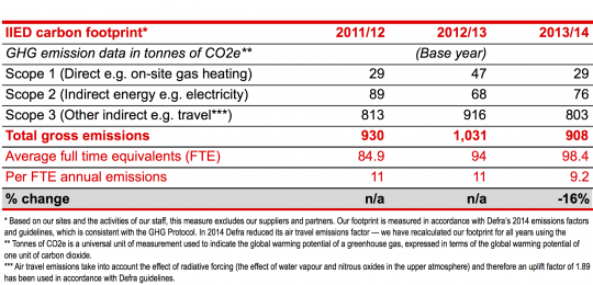 IIED's annual carbon footprint (April 2011 to March 2014)