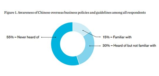 A chart showing awareness of Chinese overseas business policies and guidelines among all respondents (Image: IIED)