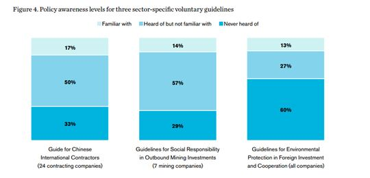 A chart showing policy awareness levels for three voluntary guidelines (Image: IIED)