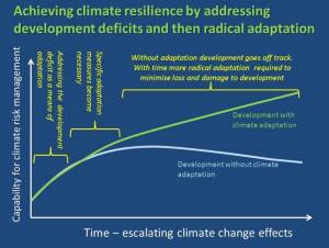 Achieving climate resilience by addressing development deficits and then radical adaptation
