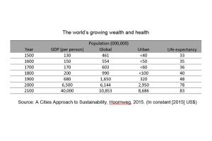 A chart showing the world's growing wealth and health