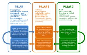 A diagram with three pillars showing on what the Forest and Farm Facility's theory of change is based
