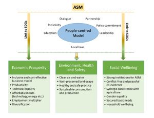 A diagram visualising the linkages between artisanal and small-scale mining and the Sustainable Development Goals