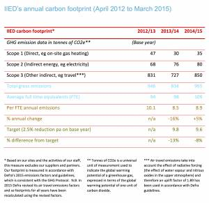 IIED's annual carbon footprint (April 2012 to March 2015)