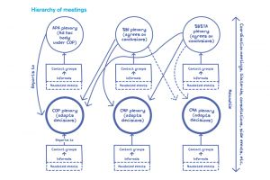 Hierarchy of UNFCCC meetings, as detailed in the 'Becoming a UNFCCC delegate: what you need to know' handbook (Image: IIED)