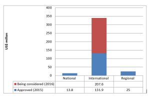 Chart showing the majority of projects are channelled through international funding agencies (Image: Neha Rai/IIED)