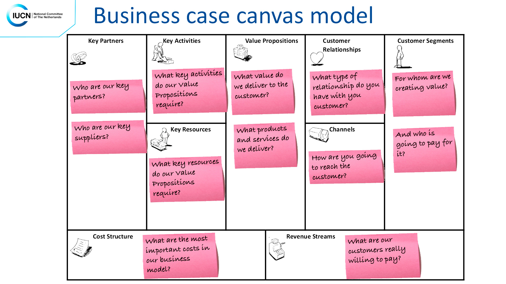 A slide from a presentation setting out a business case.