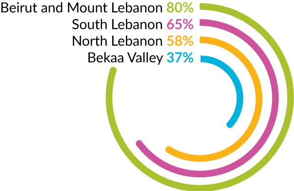 80% Beirut and Mount Lebanon Water Establishment,  65% The South Lebanon Water Establishment, 58% North Lebanon, 37% Bekaa Valley