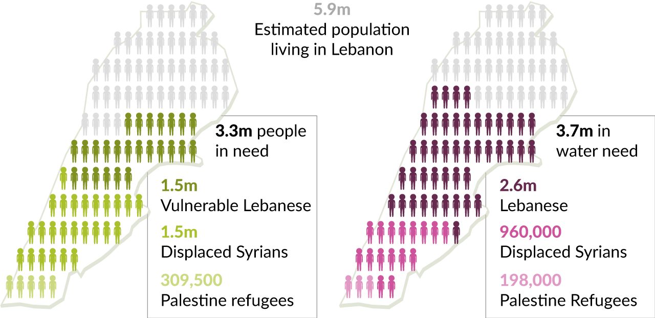 5.9m Estimated population living in Lebanon: 1.5m Vulnerable Lebanese, 1.5m Displaced Syrians, 309,500 Palestine refugees | 2.6m Lebanese, 960,000 Displaced Syrians, 198,000 Palestine refugees