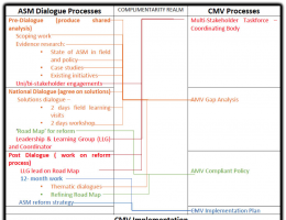 Similarities between ASM dialogues and CMV processes (with ASM as departure point)