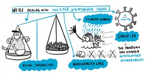"An illustration with a speech bubble: ""We're dealing with multiple intertwined crises""  with scales and illustrations depicting climate change, COVID-19, rising inequalities and biodiversity loss"