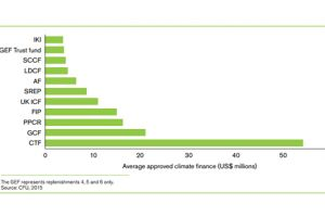 A graph showing the average funding per project and/or programme within the 11 climate funds analysed between 2003 and November 2015, for total not local climate finance (Image: IIED)