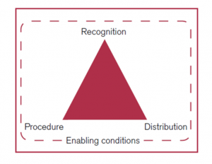 A diagram showing a triangle with three labels of distribution, procedure, and recognition at each of the three points, in a box labelled enabling conditions