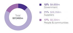 Chart showing that local suppliers of goods and services are the biggest recipients of host country investment, accounting for 71% of in-country expenditure of US$37,402m; 12% was the government, and 17% people and communities