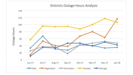 Figure 1. Power outage 'blackout' hours per month across five districts in Dar es Salaam