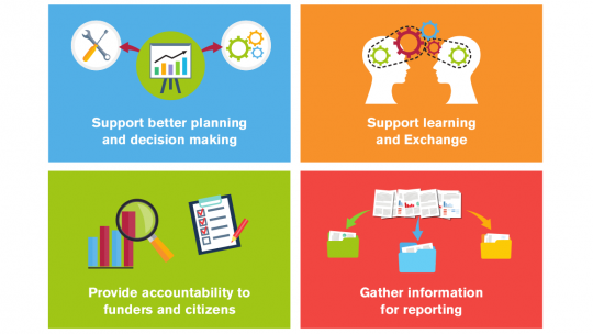 This graphic illustrates some of the benefits of undertaking monitoring and evaluation, including better decision making, supporting learning and accountability and gathering information for reporting