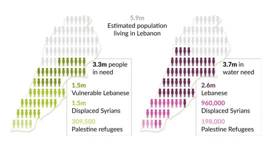 Graphics showing the number of vulnerable people in Lebanon, and those in water need (Image: IIED)
