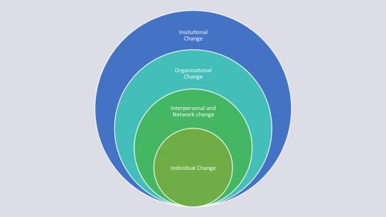 Diagram showing change at different scales (Image: Stefano D'Errico/IIED)