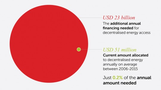 Chart showing decentralised energy access – finance needed and contribution of climate finance (Image: Sarah Best/IIED)