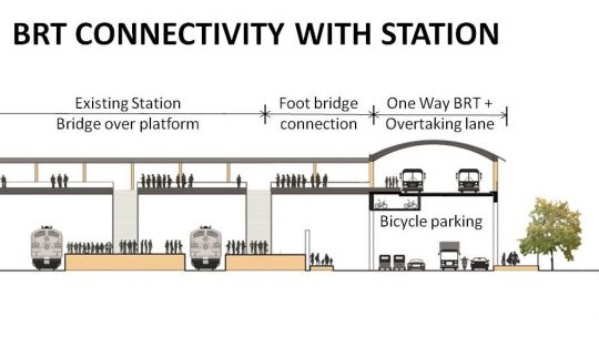 The connections between the BRTS, trains, pedestrians and conventional road traffic.