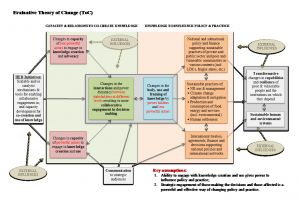 Diagram showing IIED's evaluative theory of change