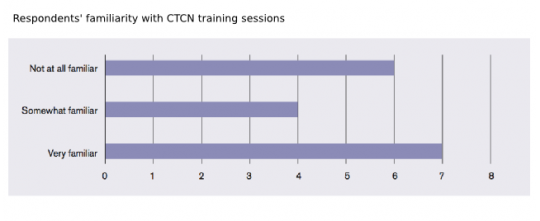 Graph showing respondents' familiarity with CTCN training sessions