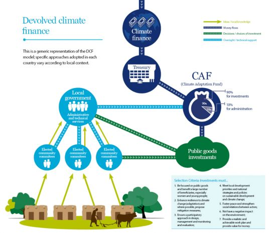 An image showing the devolved climate finance model (click to enlarge it) (Image: IIED)