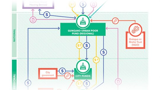 Diagram explaining the structure of the Gungano Fund