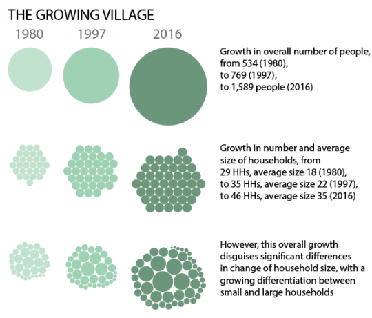 Diagram showing growing population and changing household sizes in the village