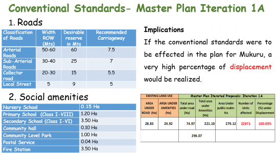 "Tables showing the first iteration of the master plan. It states: ""Implications: if the conventional standards were to be effected in the plan for Mukuru, a very high percentage of displacement would be realised."""