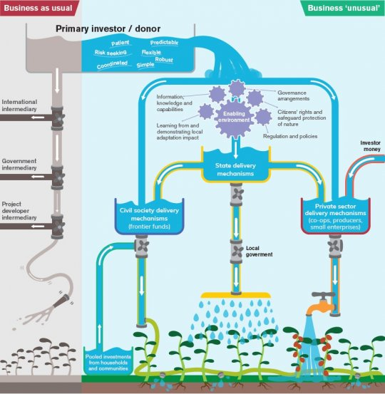 A graphic showing how climate finance filters through the system