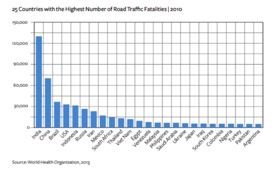 Graph showing India leading 25 countries in road fatality statistics