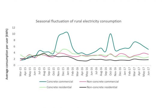 Graph showing seasonal fluctuation of rural electricity consumption in northern Tanzania (Image: Chih-Jung Lee)