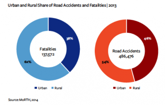 Two pie charts comparing accident and fatality statistics in rural and urban areas